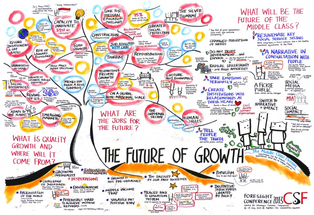 Future of Growth
